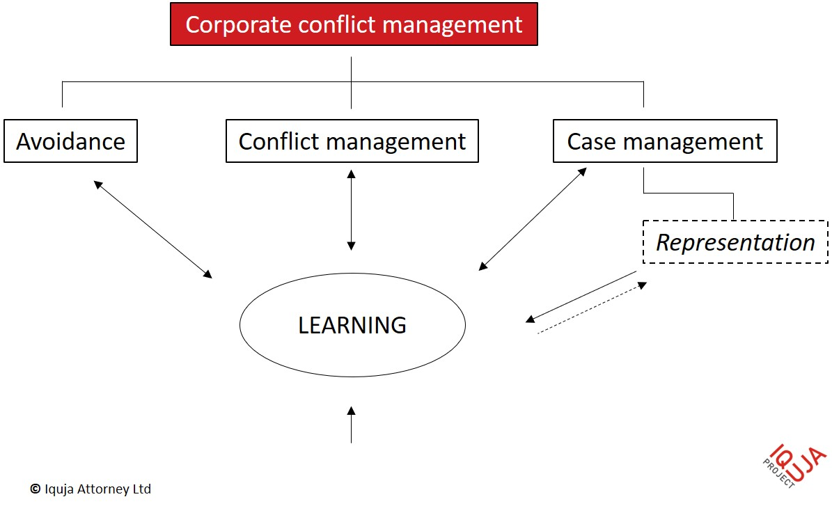 Corporate conflict management categorization